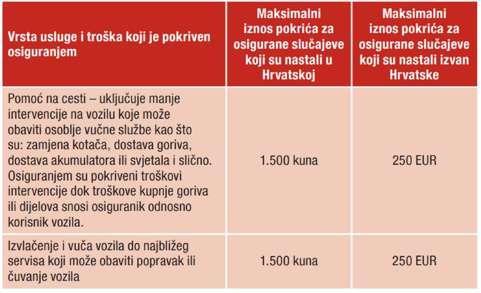 auto osiguranje izračun croatia
